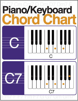 picture regarding Piano Keyboard Printable named Illustrated Piano/Keyboard Chord Chart (Electronic Print)